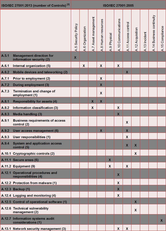 Vergleich der Controls in ISO27001:2013 und ISO27001:2005