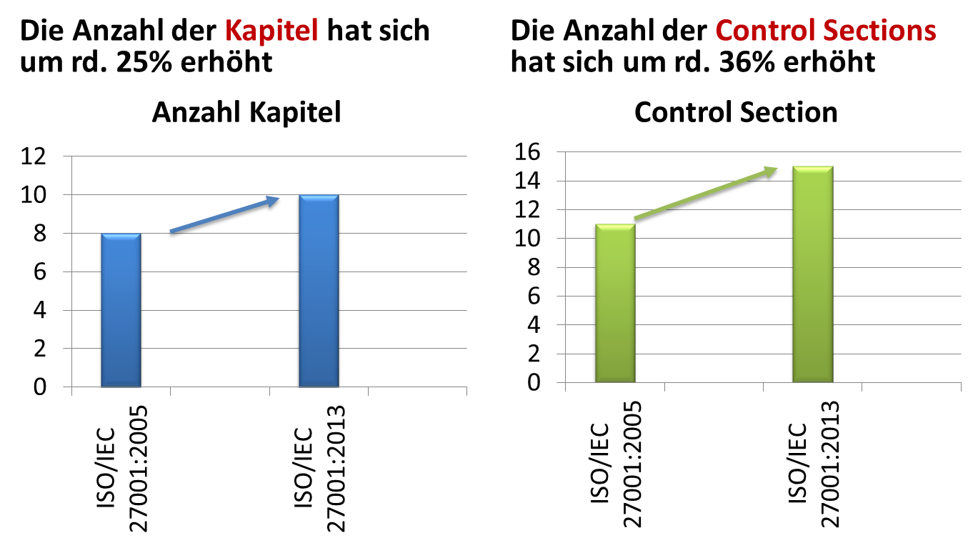 ISO 27001:2013: Veränderung Kapitel und Control Sections