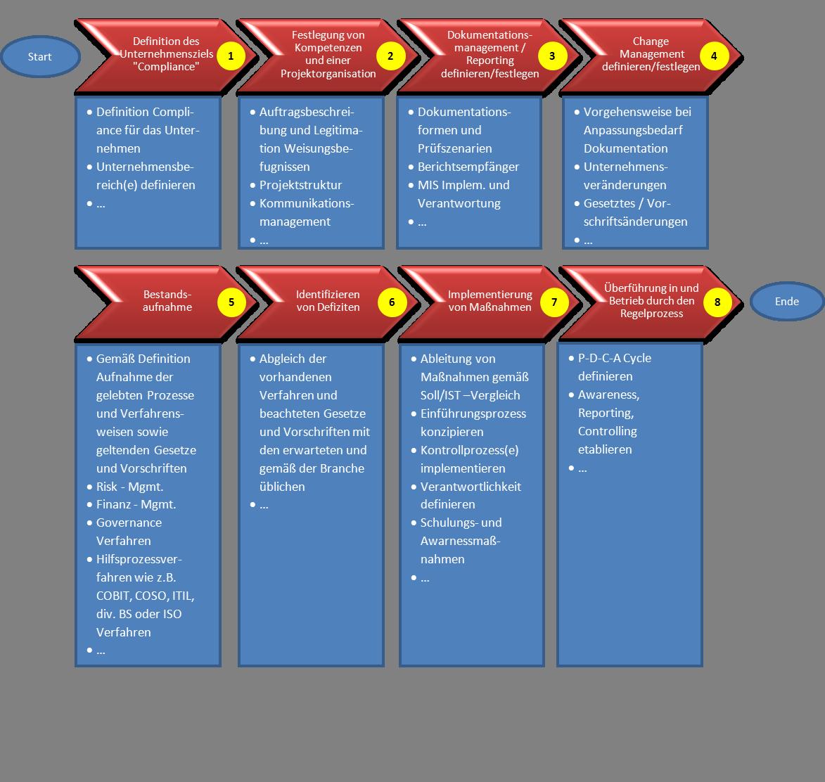 Prozessmodell zur Einführung eines Compliance Management Systems