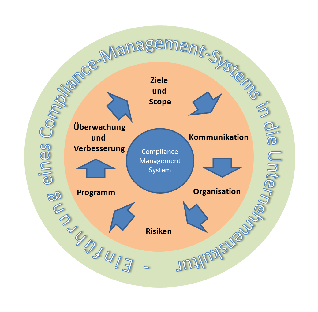 Compliance Management Life Cycle