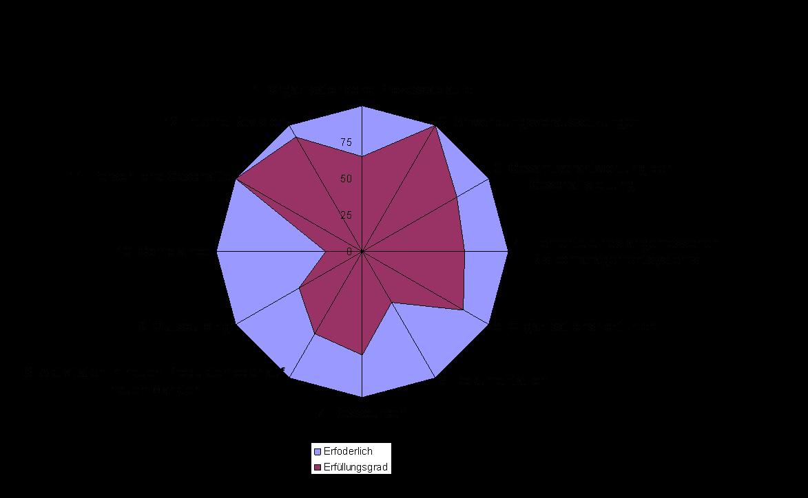 Beispiel für eine Auswertungsgrafik für den Erfüllungsgrad der InvMaRisk