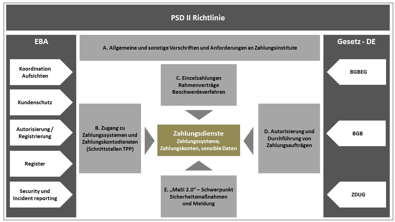 PSD 2 Richtlinie