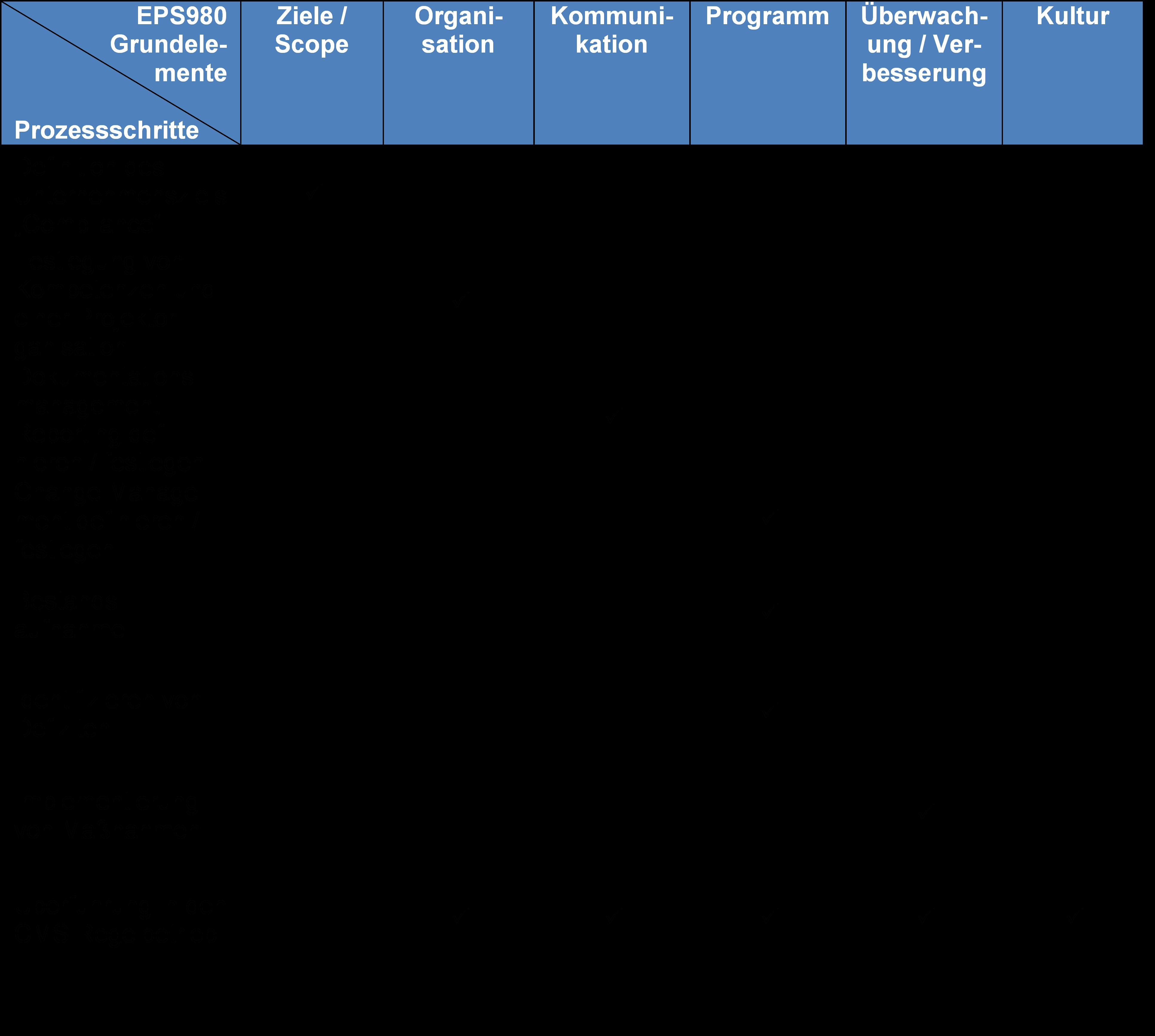 Zuordnung des Prozessmodells zu den Anforderungen des EPS 980