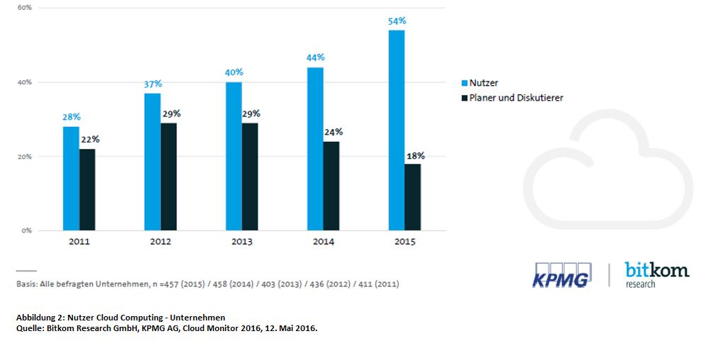 Nutzungsrate von Cloud Computing in Unternehmen