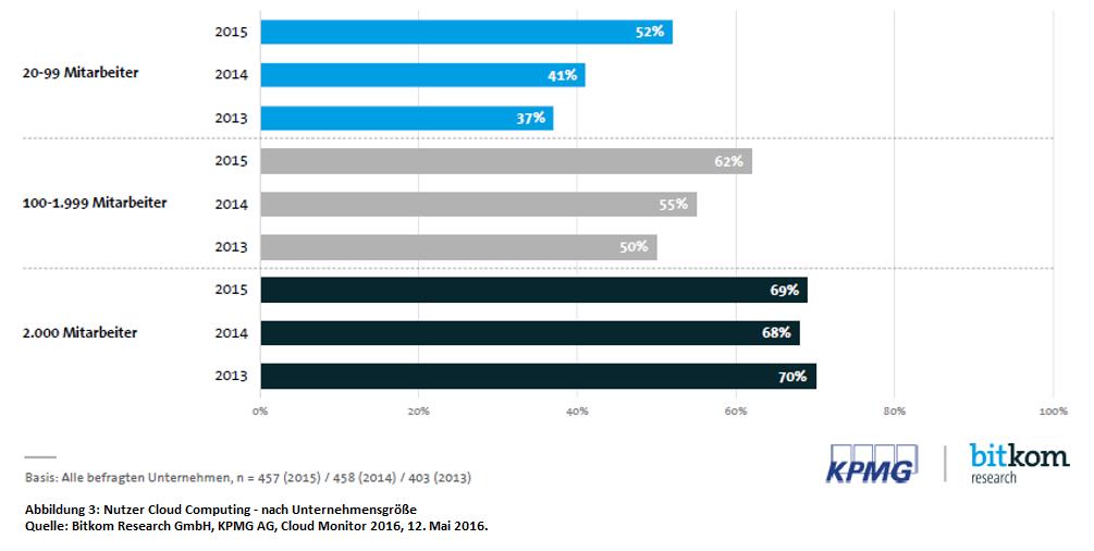 Nutzerzahlen Cloud Computing nach Unternehmensgröße