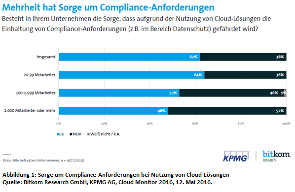 Sorge um Compliance-Anforderungen bei Cloud Computing