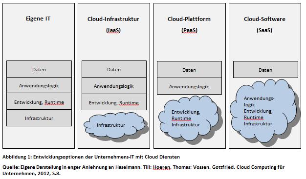 Entwicklungsoptionen der Unternehmens-IT mit Cloud Diensten