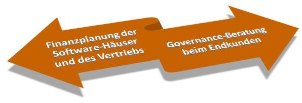Cloud Finanzen und Governance
