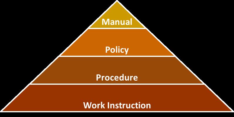 Möglicher Aufbau eines Richtlinienmanagements