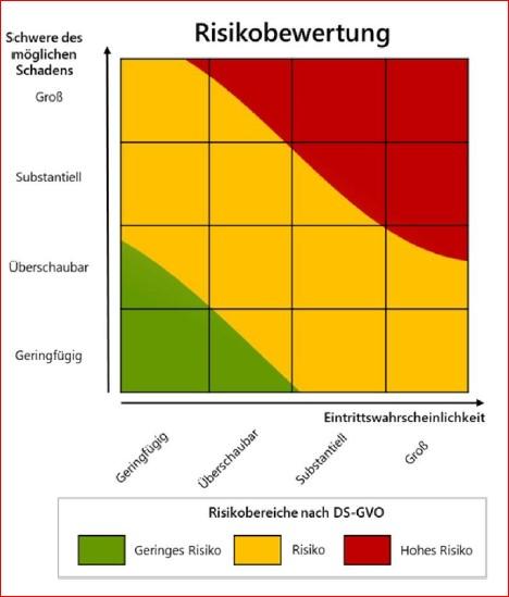 Schaubild zur Risikobewertung
